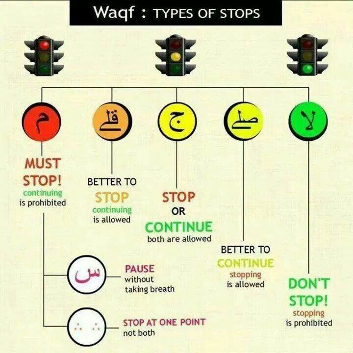 Waqf: Types of stops in Qur'an recitation