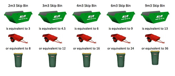 7 Steps to Successfully Ordering a Skip Bin - http://www.aotskipbins.com.au/skip-bin-hire/general-waste/7-steps-to-successfully-ordering-a-skip-bin/