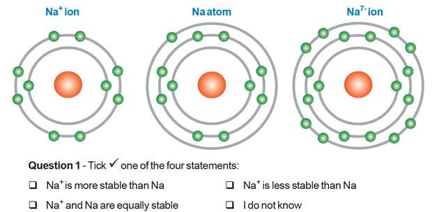 Chemical Bonding Misconceptions