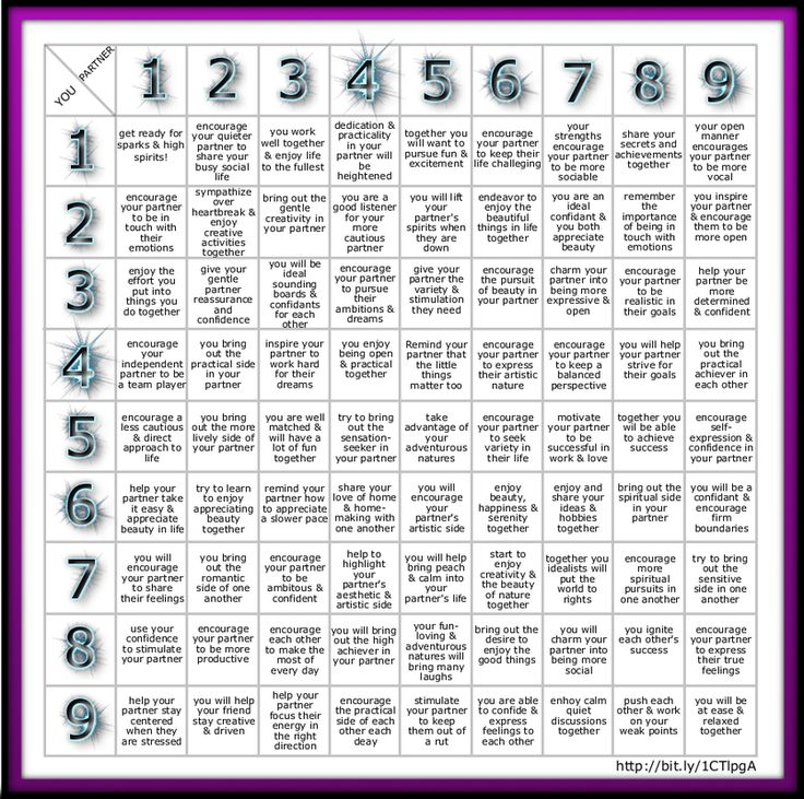 Love Numerology - Compatibility calculator - 3 and 11 numerology
