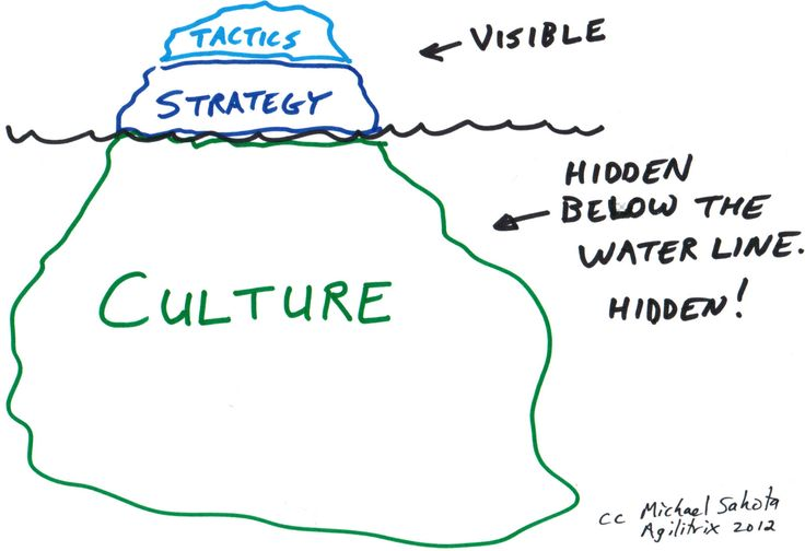 [Agilitrx] #Culture is the foundation for organizational performance.