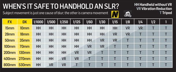 Minimum shutter speed for handheld shooting: try these 'safe' speeds at common focal lengths