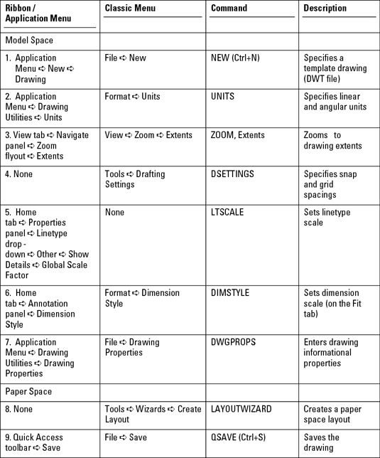Autocad For Dummies Cheat Sheet