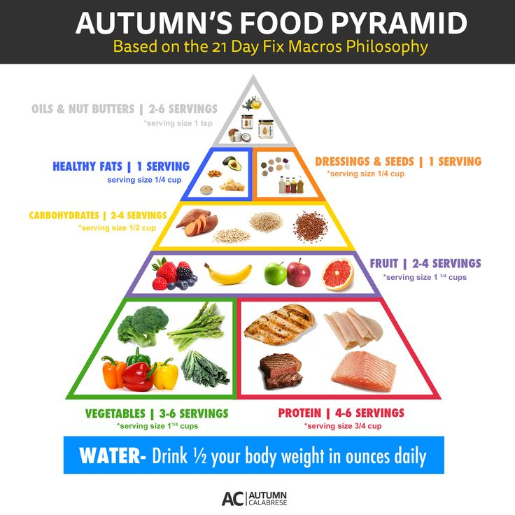 21 Day Fix Food Pyramid - focus most on veggies and protein, with fruits and carbs following