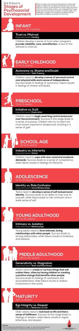 Erik Erikson's - Stages of Psychosocial Development