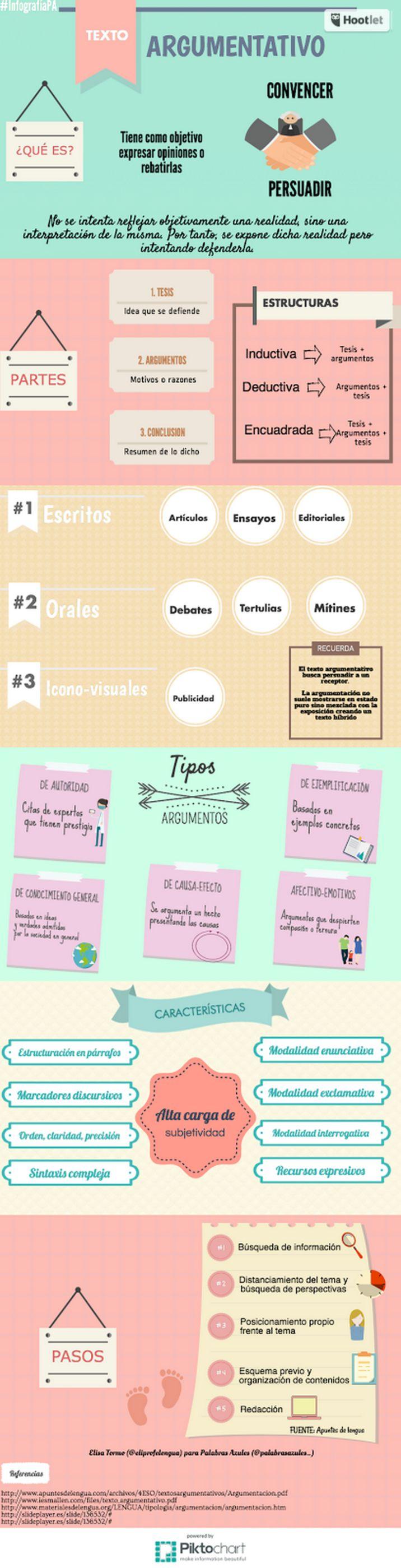 "Recursos didácticos para imprimir, ver, leer: ""Texto argumentativo"" (Infografía de alfredovela.files.wordpress.com)"