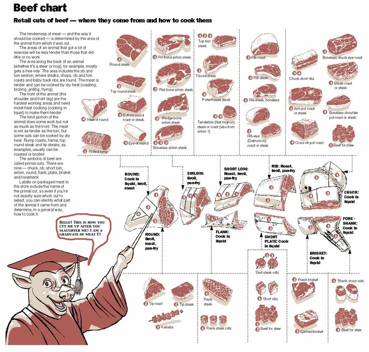 Different cuts of beef and how to cook them. This will be so helpful!