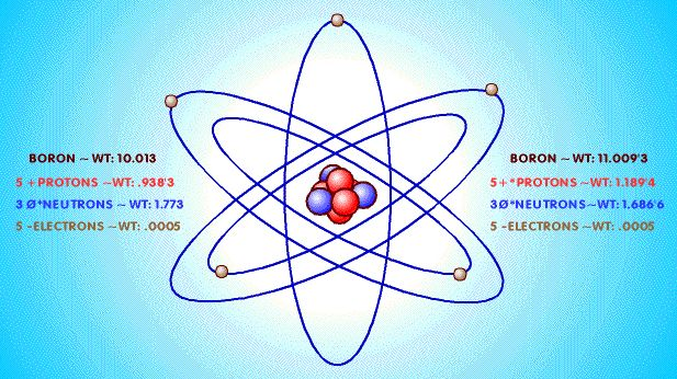 boron element | ATOMIC ELEMENTS THE LESSONS THE BORON NUCLEUS INDEX TO THE NUCLEAR ...