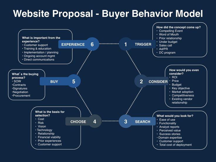 As 20 melhores ideias de Website proposal no Pinterest Design de - website proposal template