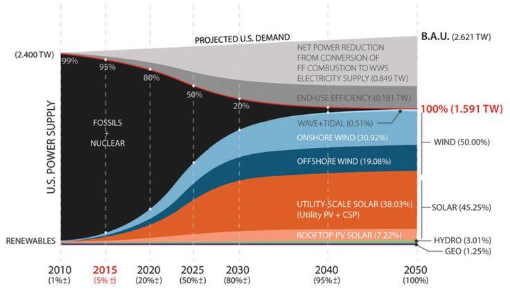 EE.UU. quiere sólo energías renovables en 2050 y ya tienen un agresivo plan para ello