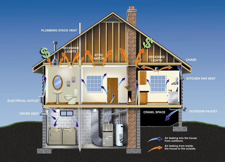 Nice Infographic Of The Typical Home S Heat Airconditioning Loss Don T Let This Be Your Home Get An Energy Audit Energy Efficient Homes House House Design