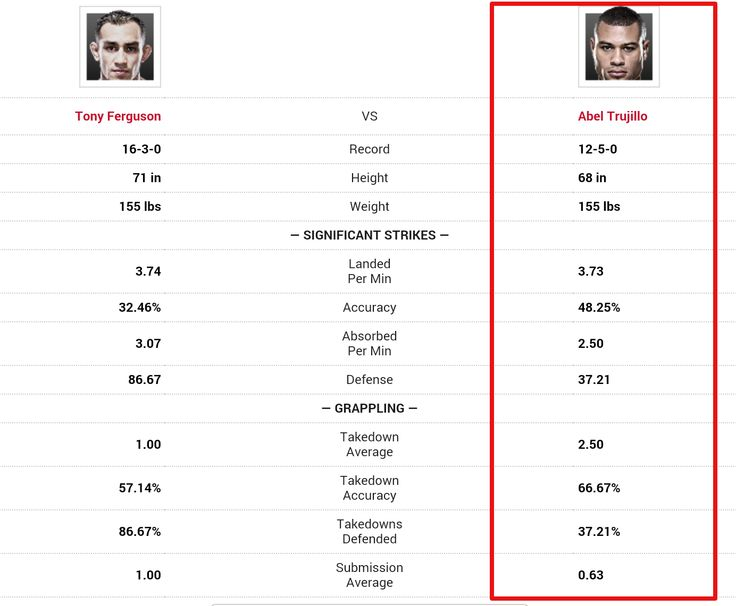 UFC 181 Tony Ferguson vs Abel Trujillo Prediction
