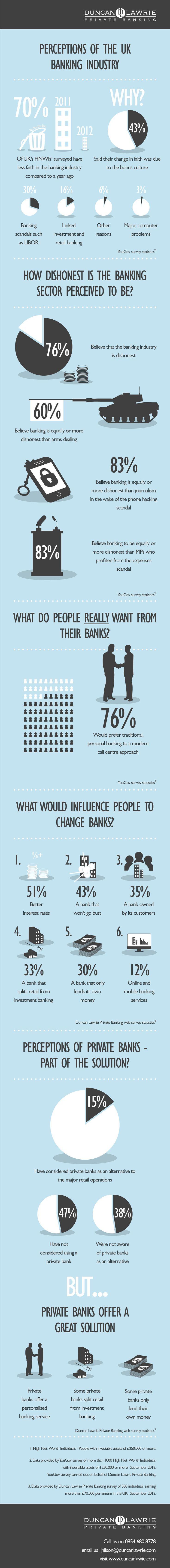 Perception of Banking Industry United Kingdom #Bank #infographics #UK