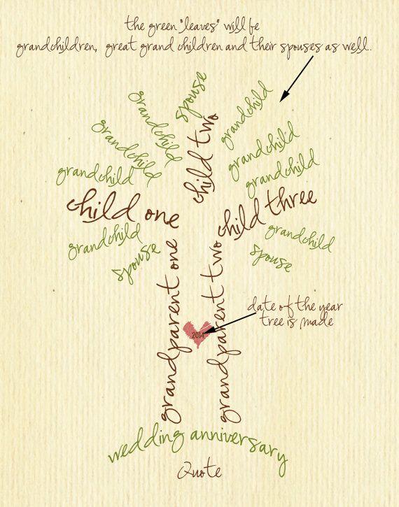 Albero genealogico tipografia 11x14 digitale di lesleygracedesigns