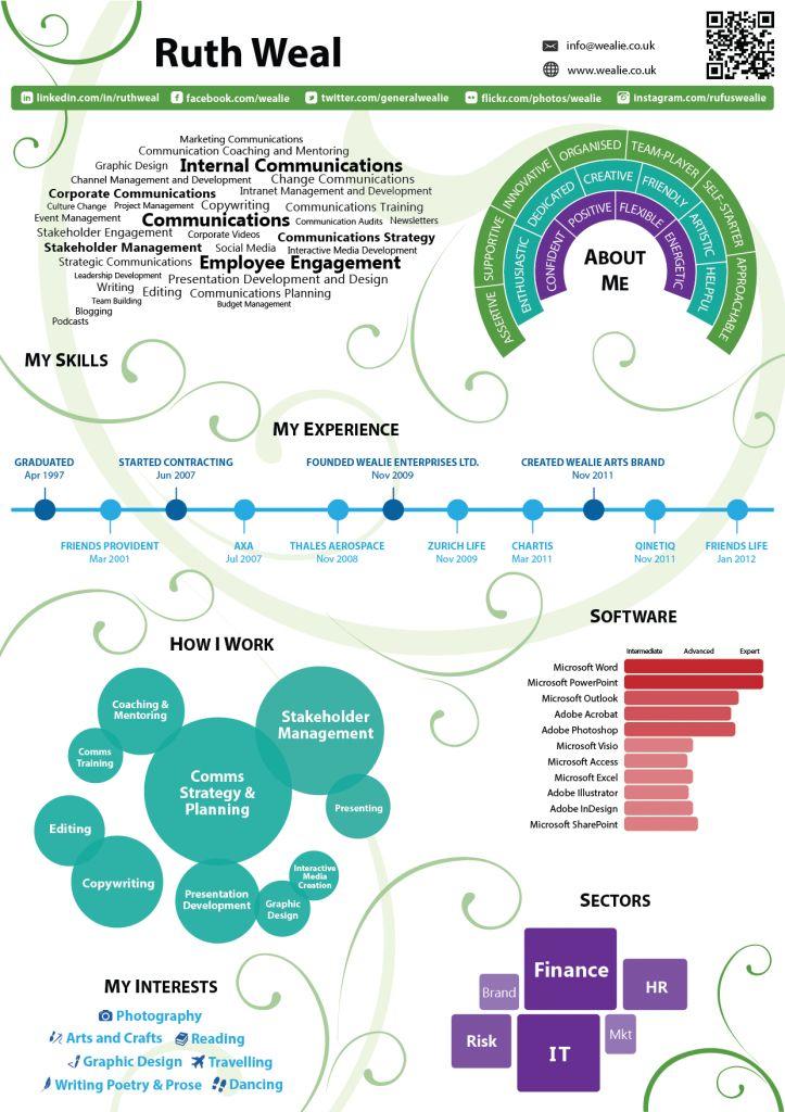 Ruth Weal Infographic CV Sept 2013