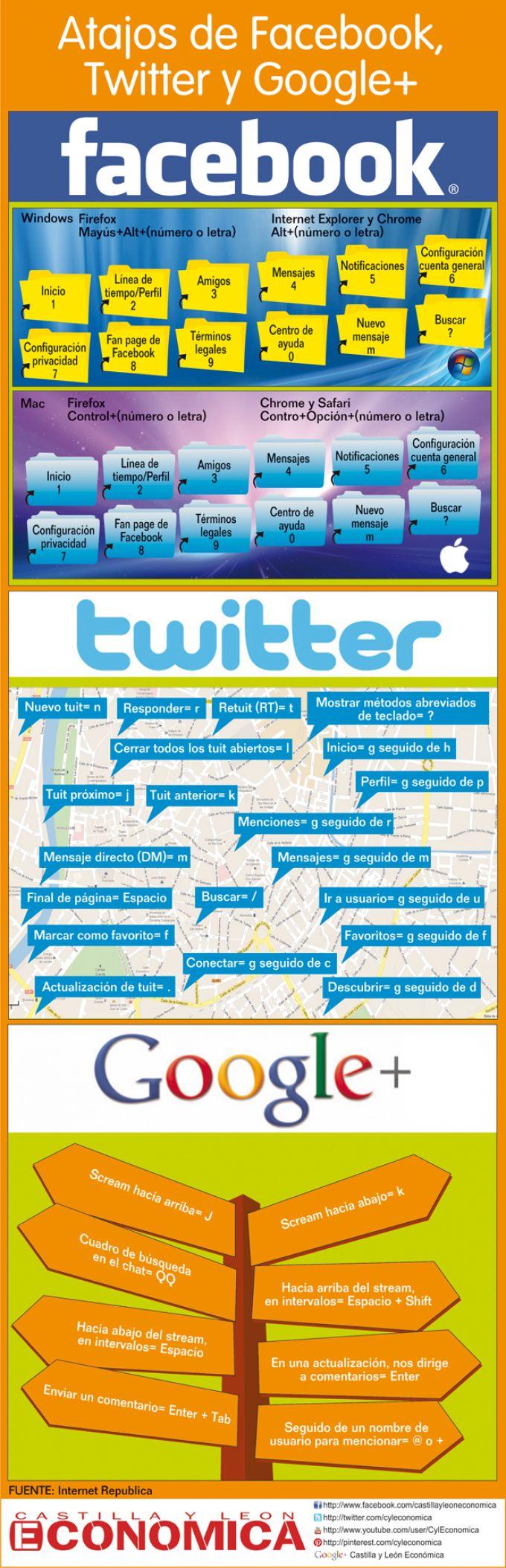 Atajos de FaceBook, Twitter y Google + #infografia #infographic #socialmedia