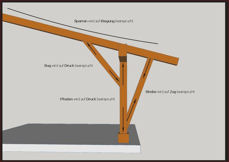 43 einzigartig terrassen berdachung statik berechnen ideen. Black Bedroom Furniture Sets. Home Design Ideas