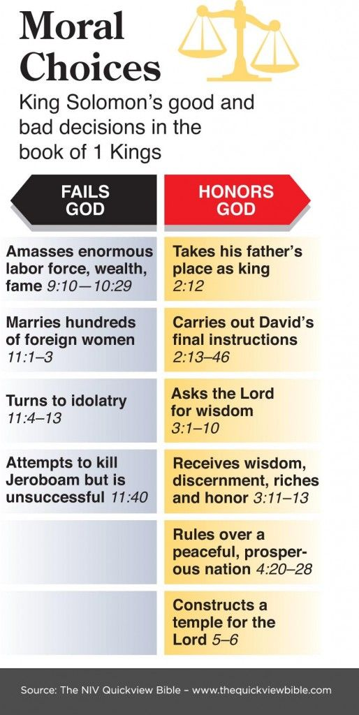 Moral Choices: King Solomon's good and bad decisions in the book of 1 Kings