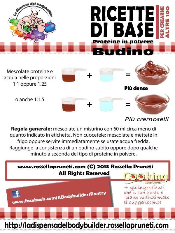 Schema di base per la preparazione del budino proteico con le proteine in polvere