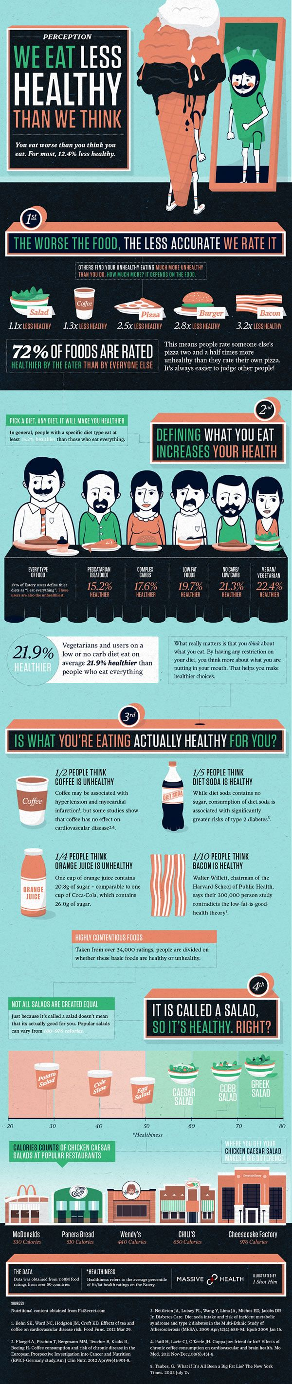 We Eat Less Healthy Than We Think (Infographic)
