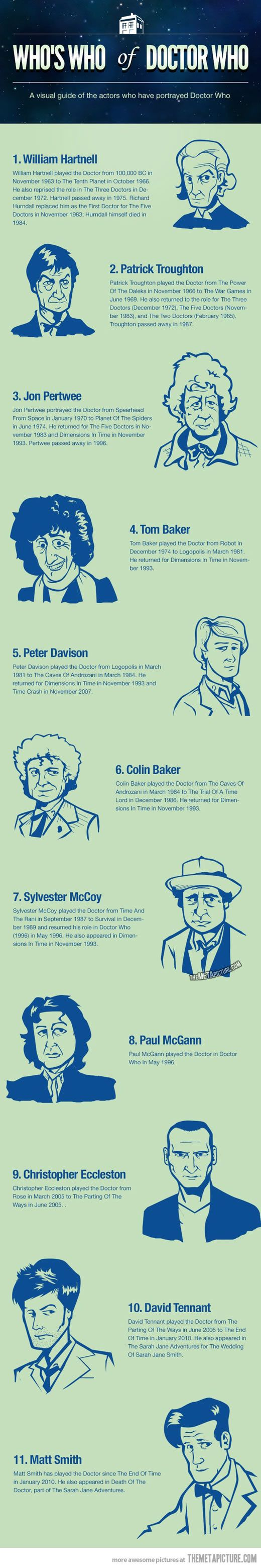Who's who of Doctor Who…