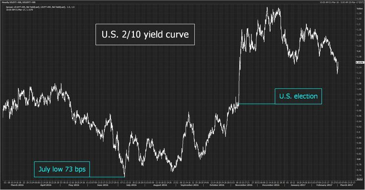 Jamie McGeever: Since US election: US 2/10 yield curve 15 bps Euro zone 2/10 curve 33 bps  Since July 2016 low: US curve 42 bps Euro zone curve 65 bps #Sober Lookfinis#March 2 2017 at 12:40AM#via-IF