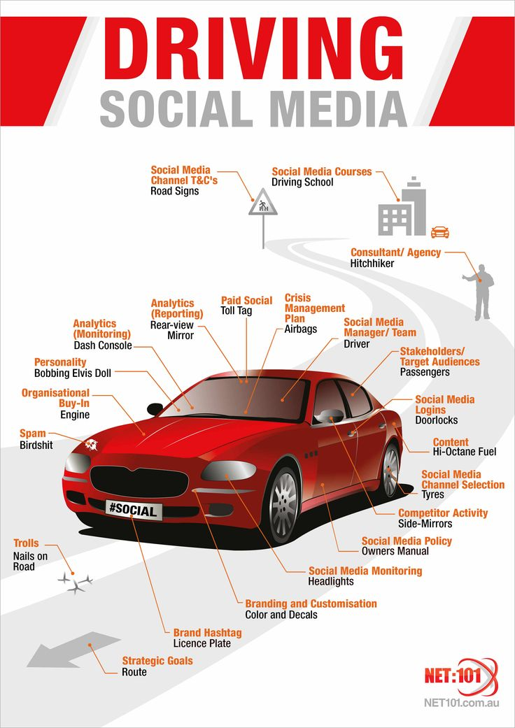 Driving Social Media #infographic #net101 #socialmedia