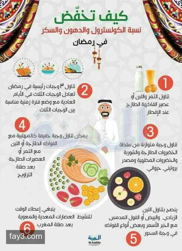 Pin By Doaa Ali On نصائح Ramadan Diet Health And Nutrition Ramadan