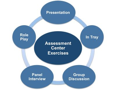 Assessment Center And Its Aplication For Human Resource Management & Development