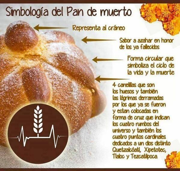 #Infographic | Simbología del Pan de Muerto #Mexico #DayOfTheDead