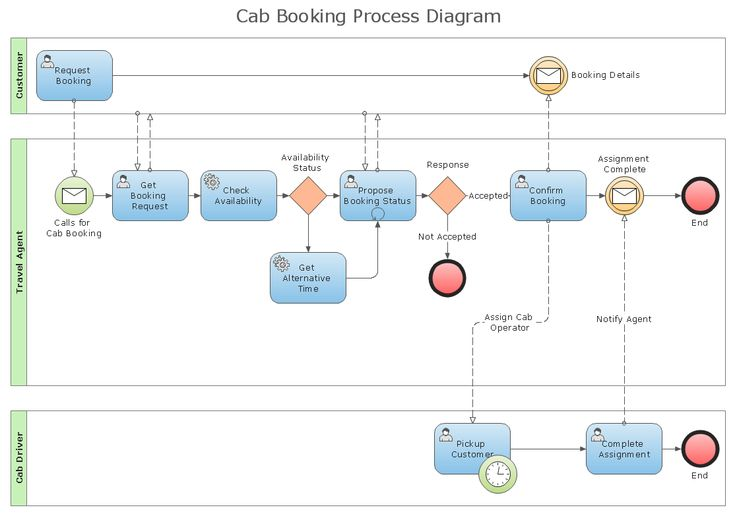 Process Flowchart - Draw Process Flow Diagrams by Starting with - flowchart templates for word