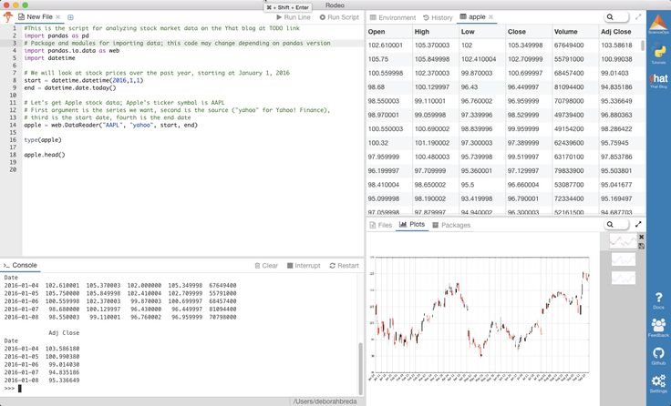 #the5: An Introduction to Stock Market Data Analysis with Python (Part 1):