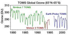 Ozone depletion - Wikipedia