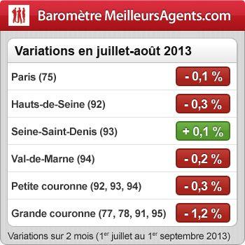 Immobilier francilien : Après un été tiède, les prix s'orientent à la baisse