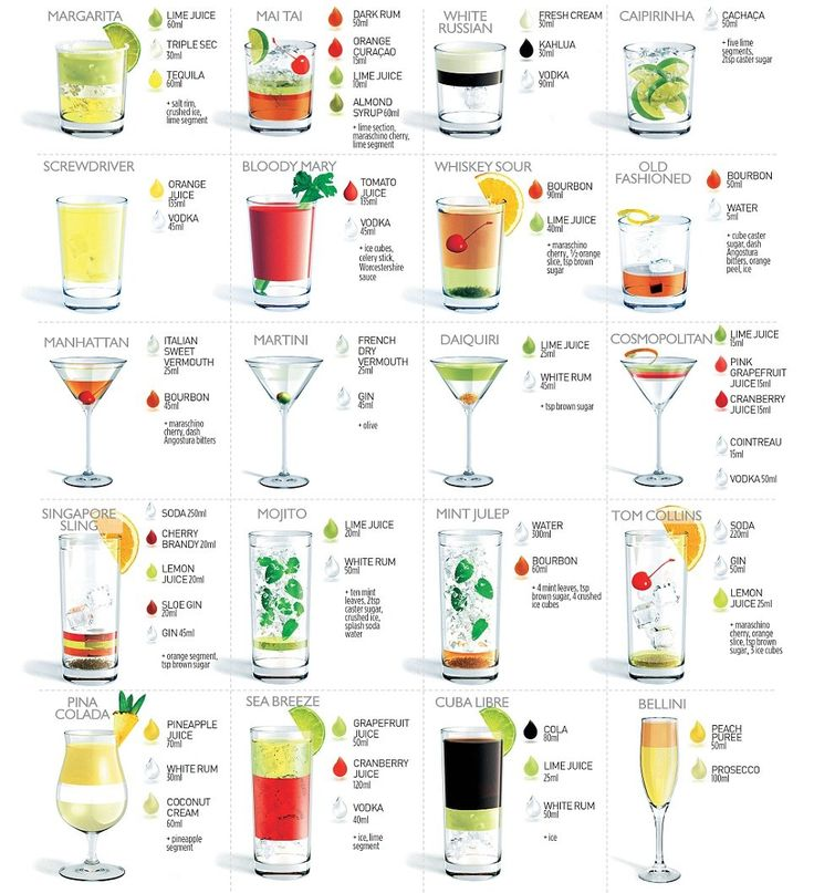 Classic cocktails - ingredients, garnishes, stemmed glasses and tumblers. Handy reference to keep nearby.