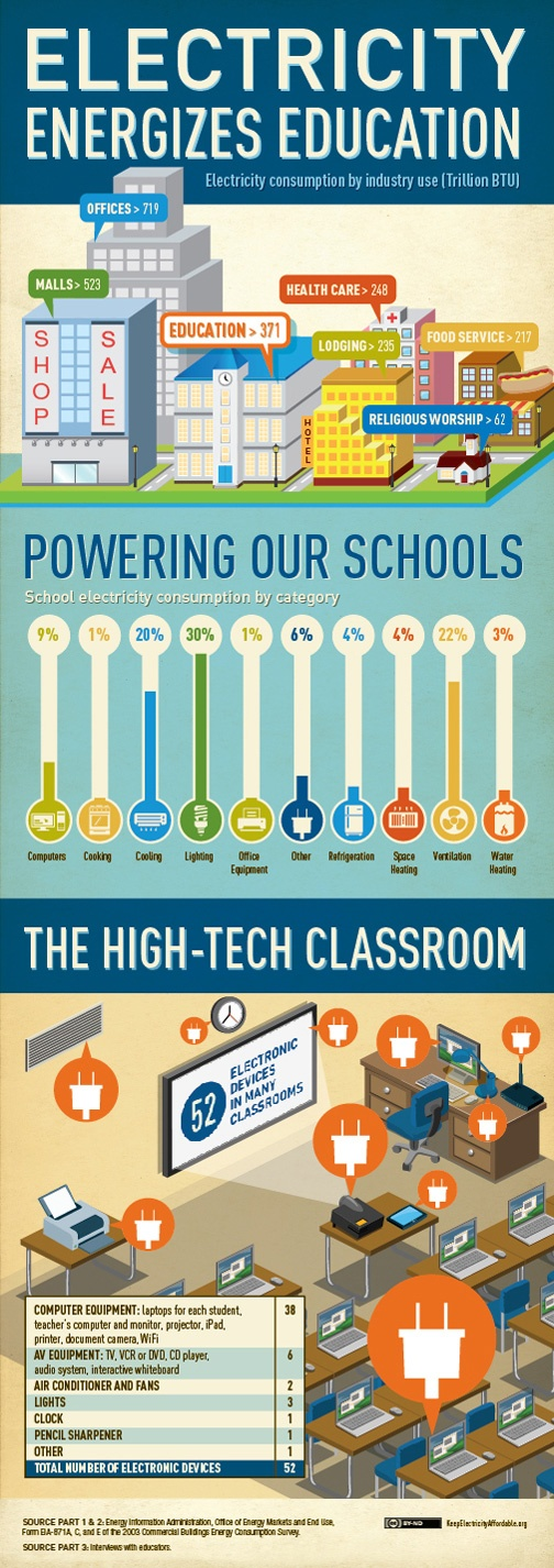 Electric co-ops power EDUCATION! Love this graphic showing how much electricity drives learning across the nation.