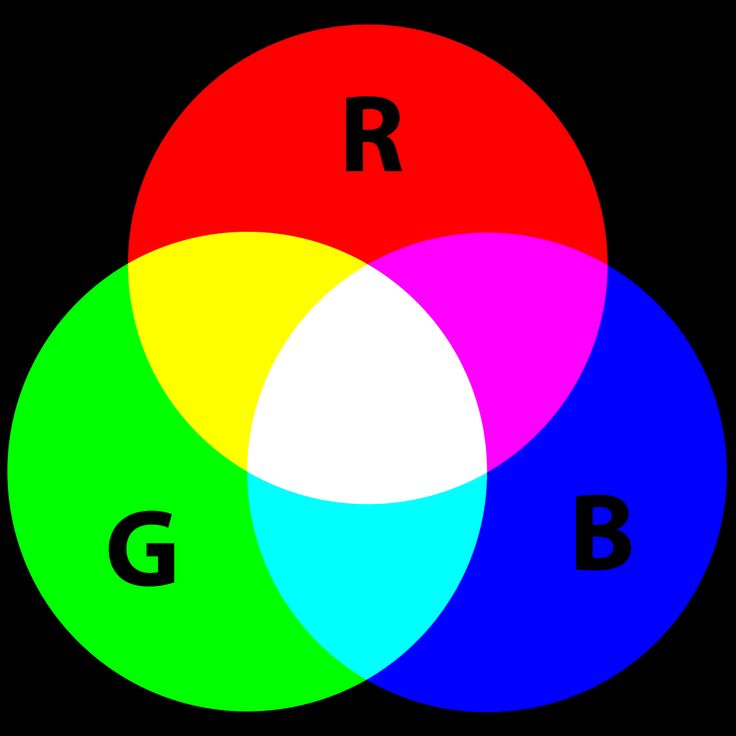 Additive color mixing: adding red to green yields yellow; adding all three primary colors together yields white.