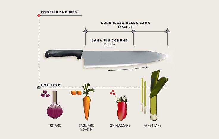 Coltelli da cucina: guida pratica