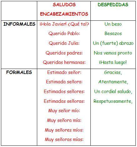 I, 2 - ESCRIBIENDO INFORMAL O FORMAL