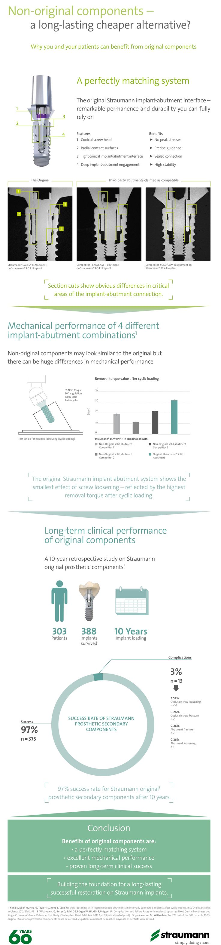 Infographic: Non-original components - a long-lasting cheaper alternative?  #straumann #dental #implants