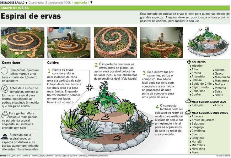 Carol Daemon: A casa sustentável é mais barata - parte 21 (espiral de ervas, torres e pirâmides de cultivo)