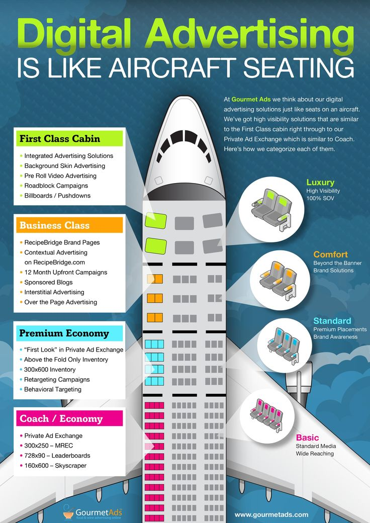 Buying digital advertising is very similar to buying seating on aircraft and Gourmet Ads makes the comparison.