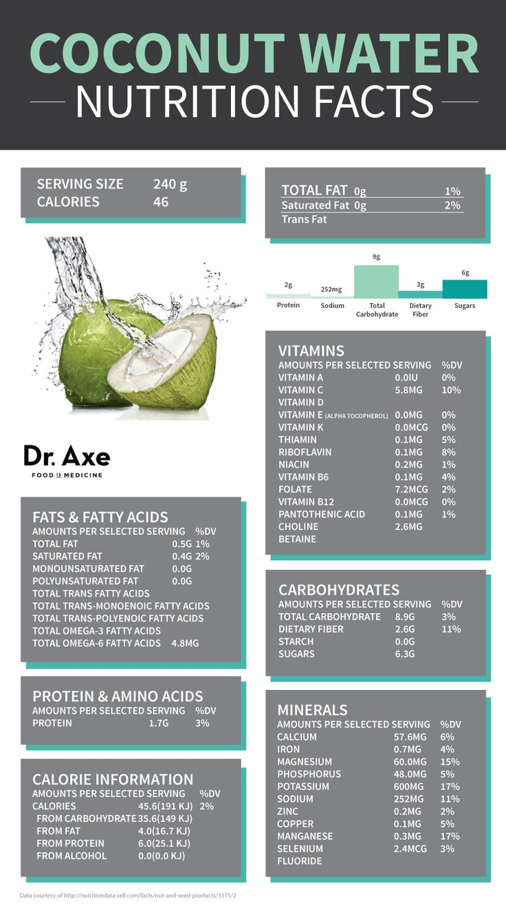 Is Coconut Water Good for You?  http://www.draxe.com #health #holistic #natural