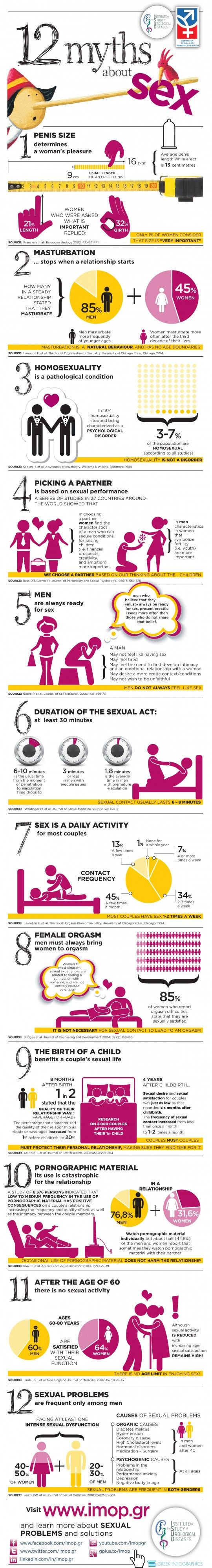 12 Myths about #Sex | #infographic #health
