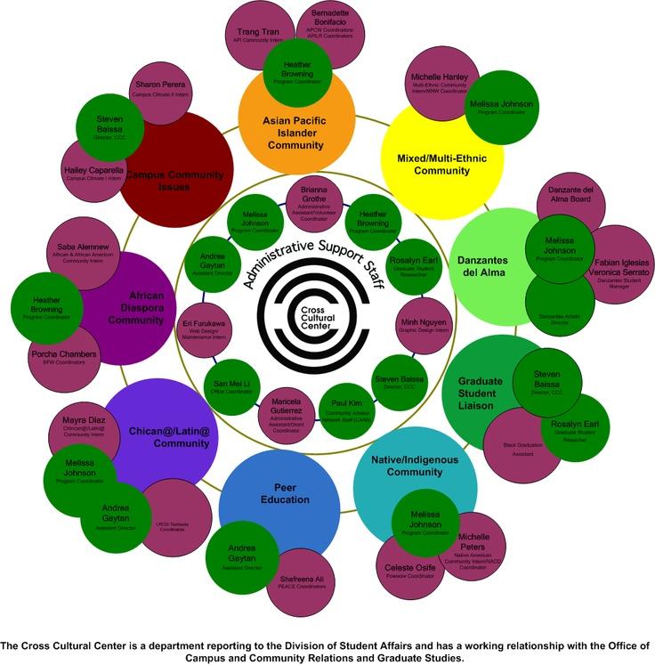 Die  Besten Organizational Chart Examples Ideen Auf