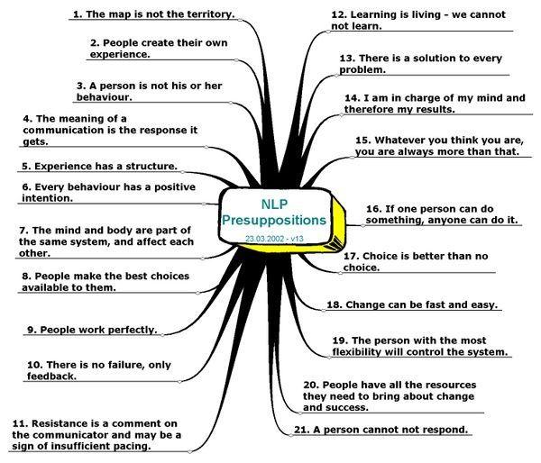 NLP Presuppositions. Basics