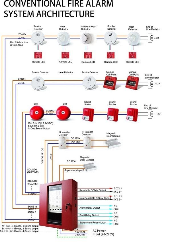 Conventional 16 Zones Fire Alarm Control Panel Fire Sprinkler System Fire Alarm System Fire Protection System