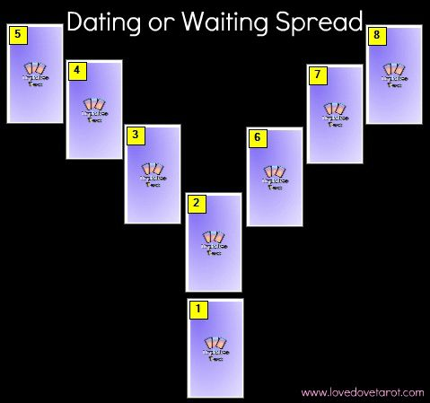 dating tarot spread Tarot readings for you for march 10, 2014 monday© mar 10, 2014 by emily guidance scenarios of dating life – that is all we are about at the moment here we focus on choice.