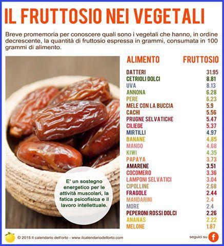 Il fruttosio nei vegetali