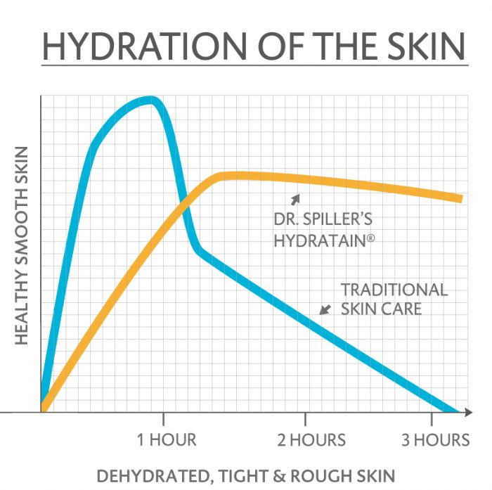 Hydration of the Skin graph with Dr Spiller @faceplusmedispa #faceplusmedispa #drspiller
